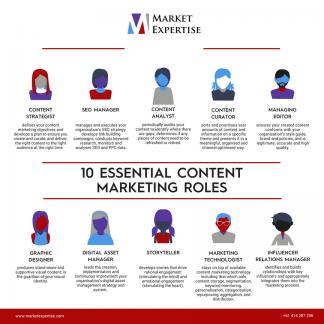 10 Essential Content Marketing Roles