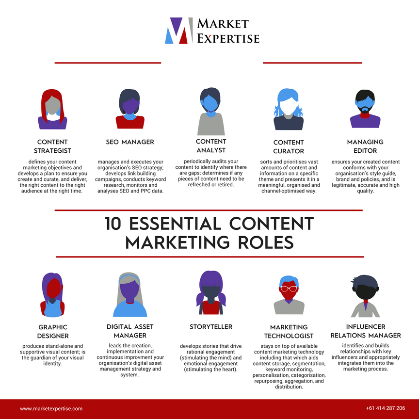 10 Essential Content Marketing Roles