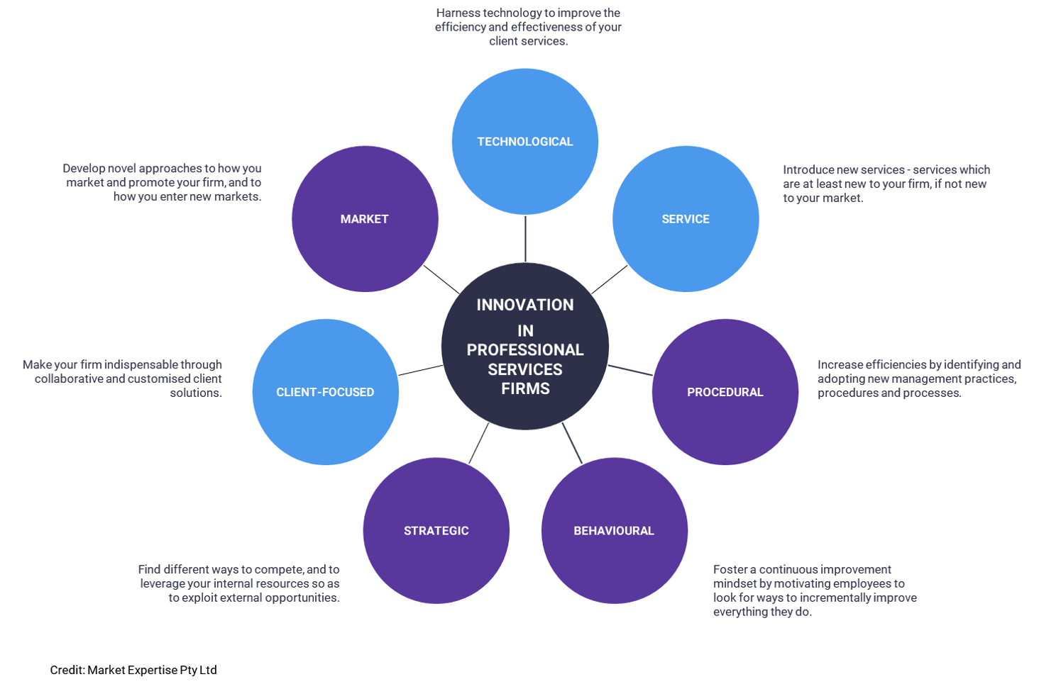 In professional services firms, there are seven dimensions of innovation